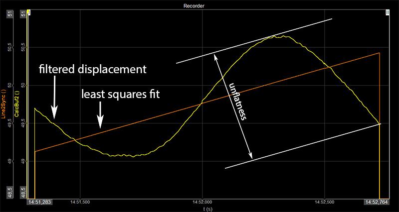 least squares fit data acquisition software dewesoft monodaq